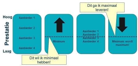 minimum_voorwaarden