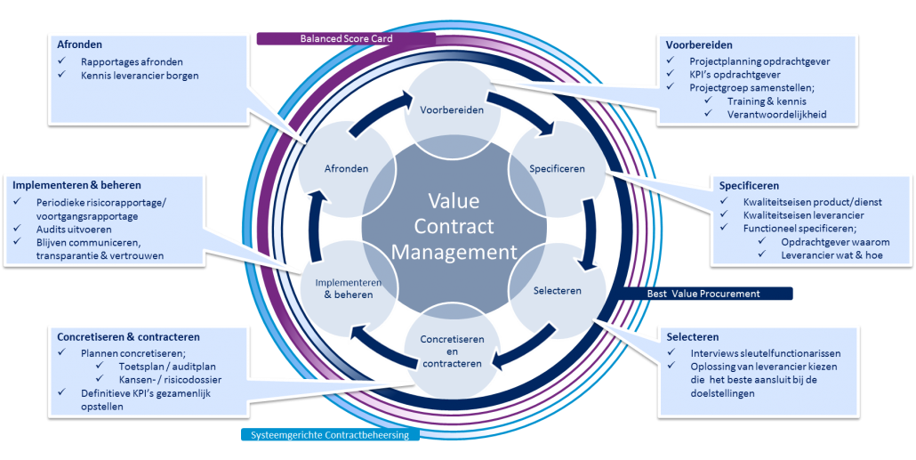 Value Contract Management Model _ SupplyValue