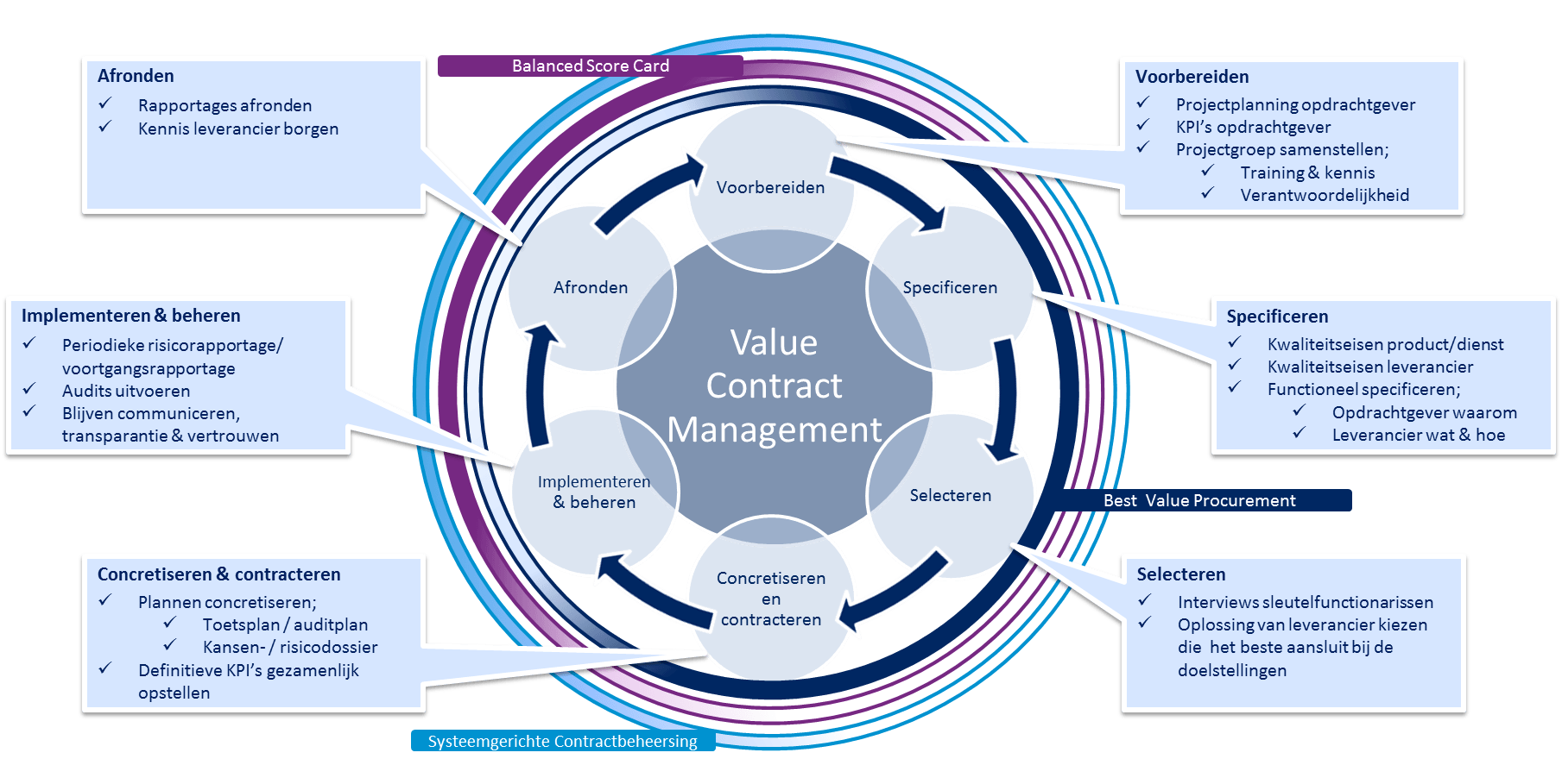 Value Contract Management Model _ Supply Value