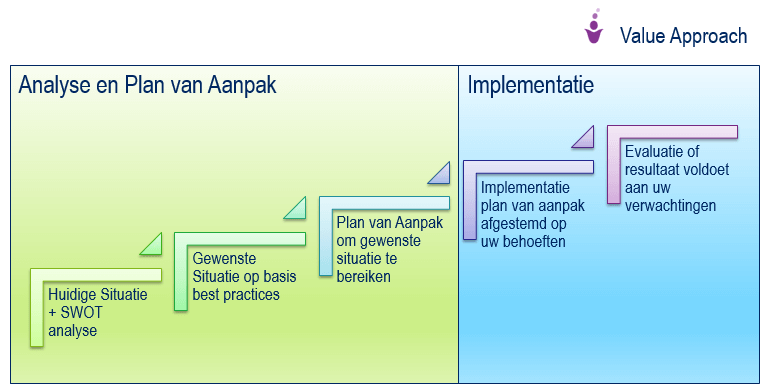 value approach afbeelding