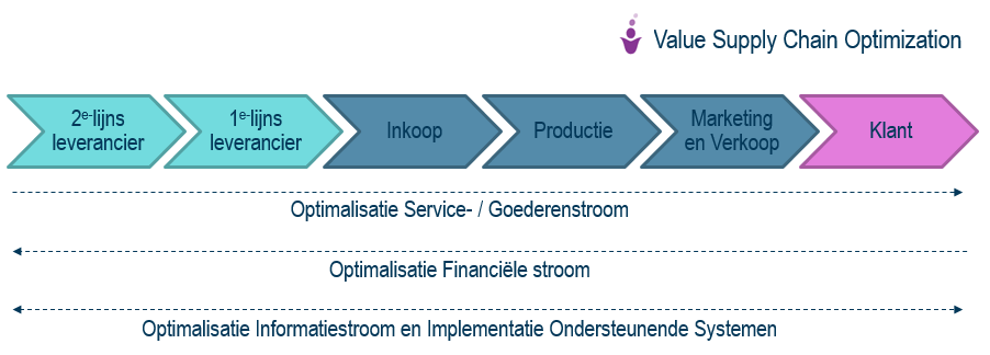value-supply-chain-optimization-afbeelding