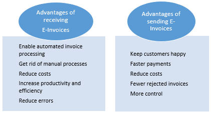 advantages-of-receiving-e-invoices