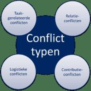 grafiek conflict typen