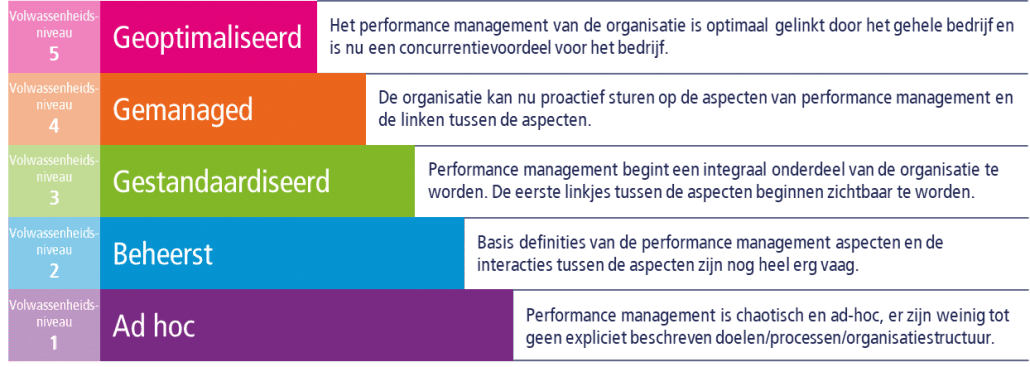 Quick scan performance management Supply Value