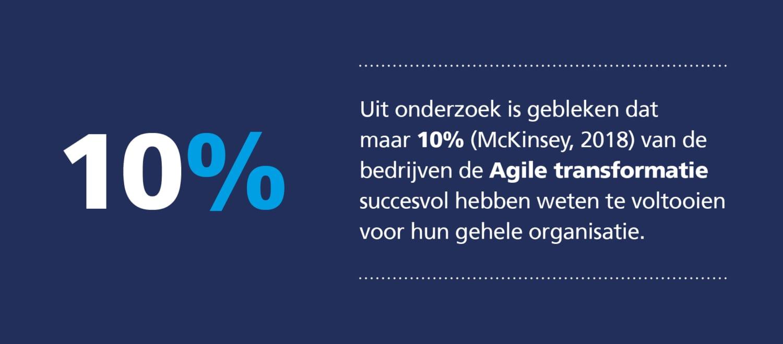10 procent succesvol agile transformatie