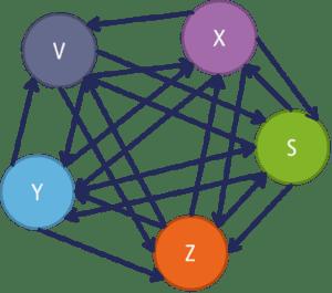 Netwerksamenwerking